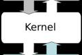 Il Kernel