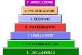 Il modello ISO / OSI