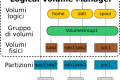 Partizioni in Ubuntu